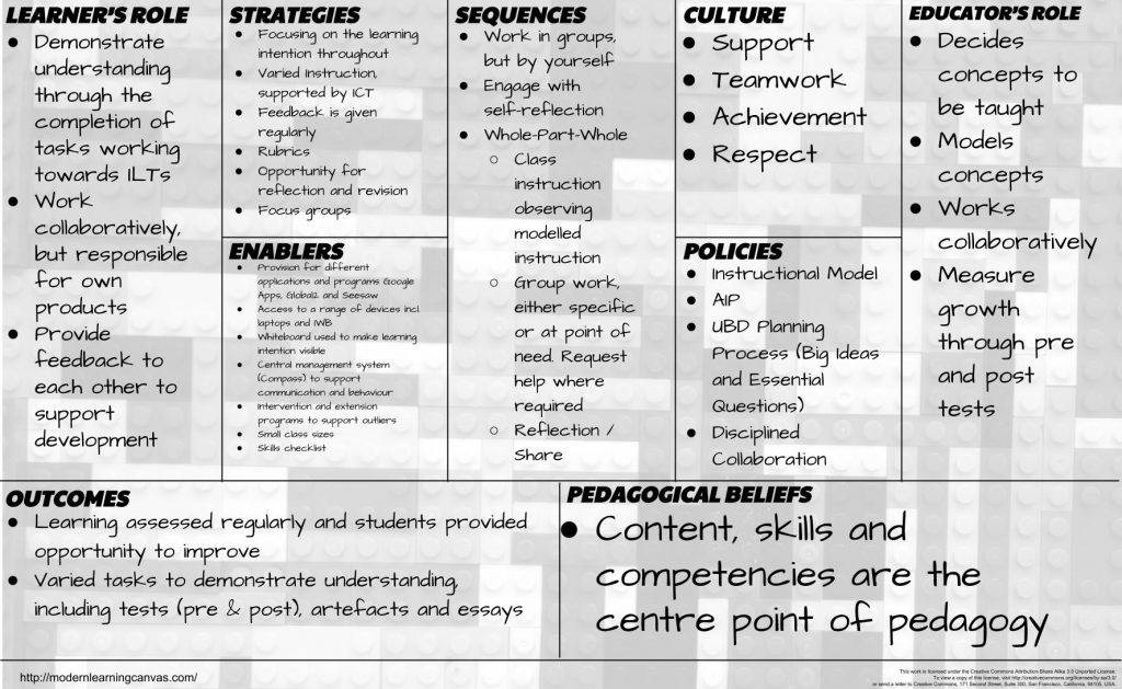 A Modern Learning Canvas unpacking an instructional model based on the work of Marzano